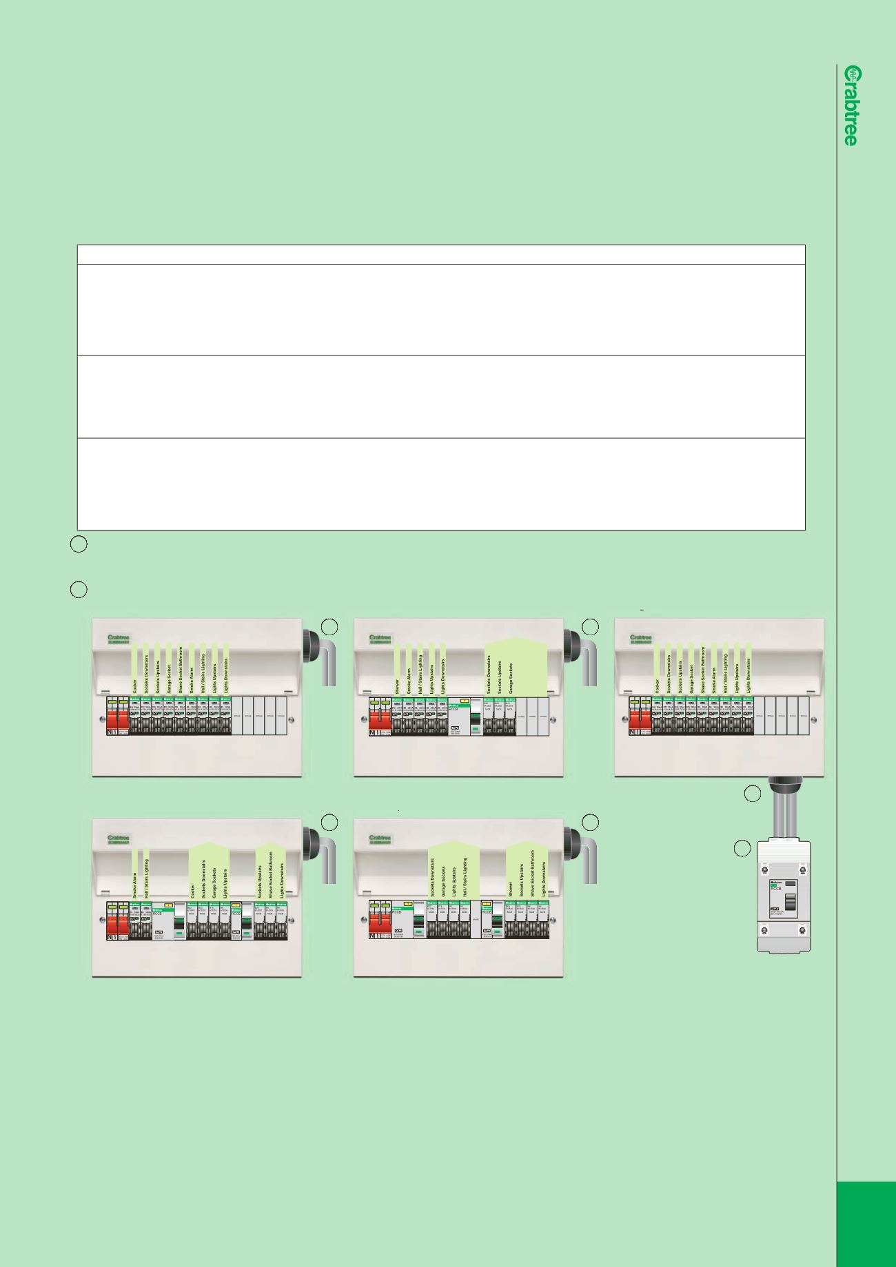 CONSUMER UNITS FOR USE IN DOMESTIC HOUSEHOLD PREMISES