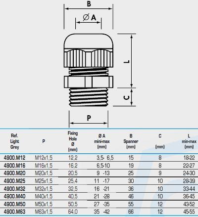 Cembre Ltd 4900 M16 M16x1 5 Polyamide Pa6 6 Atex Cable Gland
